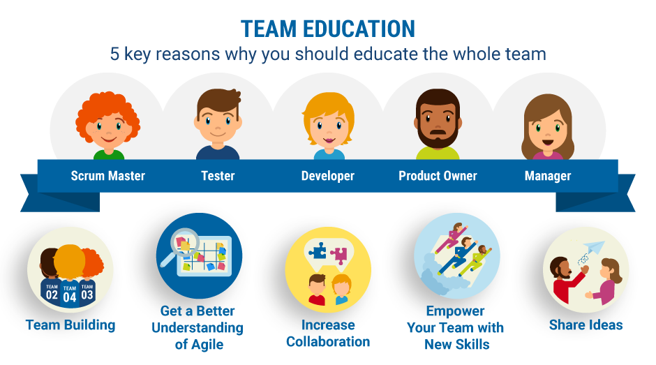 Team Education - 5 Key Reasons Why You Should Educate the Whole Team