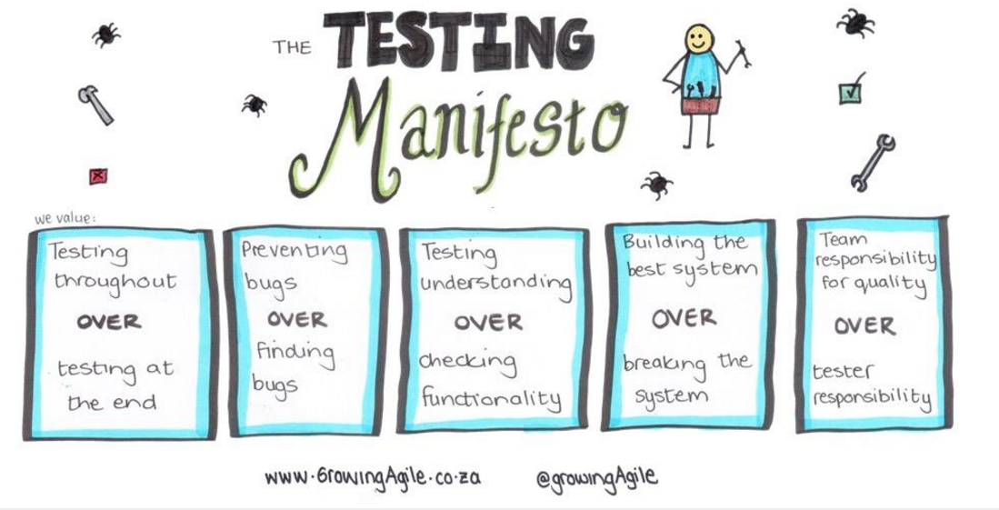 Reflections on an Agile Testing Manifesto